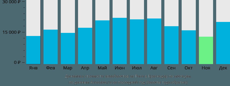 Динамика стоимости авиабилетов из Риги в Краснодар по месяцам