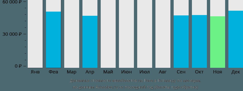 Динамика стоимости авиабилетов из Риги в Катманду по месяцам