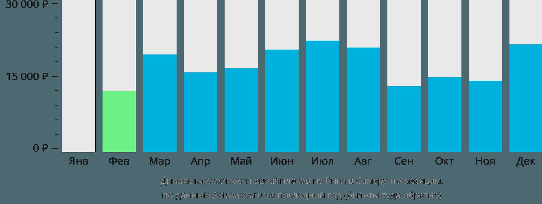 Динамика стоимости авиабилетов из Риги в Самару по месяцам