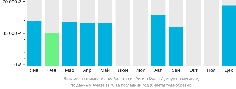 Динамика стоимости авиабилетов из Риги в Куала-Лумпур по месяцам