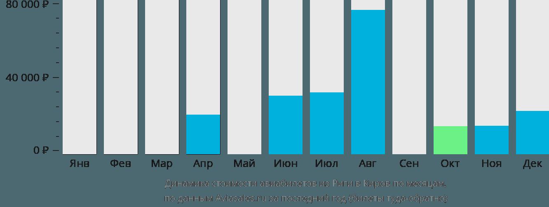 Динамика стоимости авиабилетов из Риги в Киров по месяцам