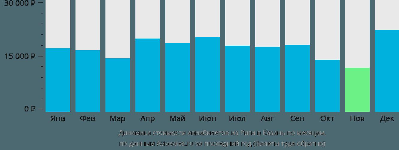 Динамика стоимости авиабилетов из Риги в Казань по месяцам