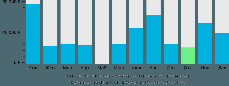 Динамика стоимости авиабилетов из Риги в Казахстан по месяцам