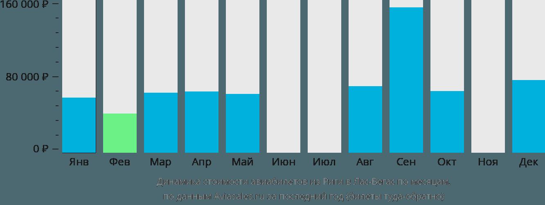 Динамика стоимости авиабилетов из Риги в Лас-Вегас по месяцам