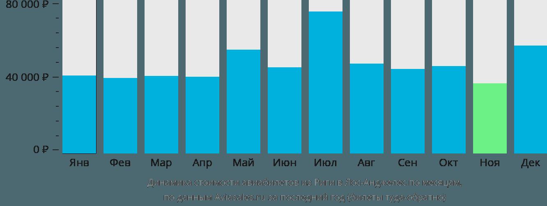 Динамика стоимости авиабилетов из Риги в Лос-Анджелес по месяцам