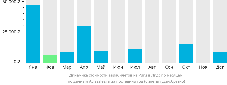 Динамика стоимости авиабилетов из Риги в Лидс по месяцам