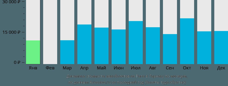 Динамика стоимости авиабилетов из Риги в Ларнаку по месяцам