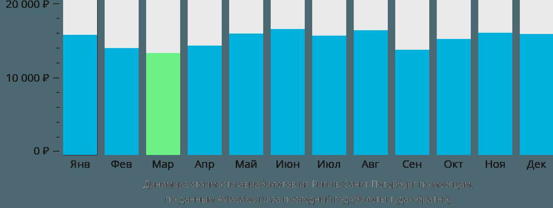 Динамика стоимости авиабилетов из Риги в Санкт-Петербург по месяцам