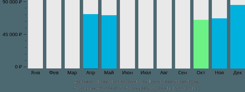 Динамика стоимости авиабилетов из Риги в Лиму по месяцам