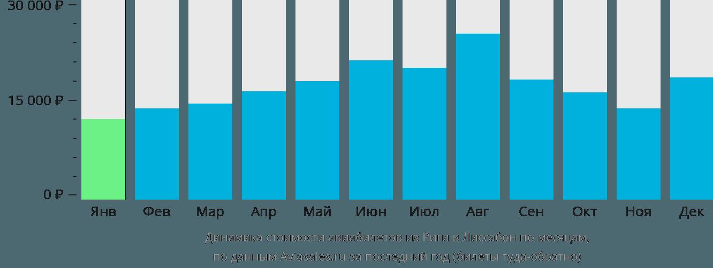 Динамика стоимости авиабилетов из Риги в Лиссабон по месяцам