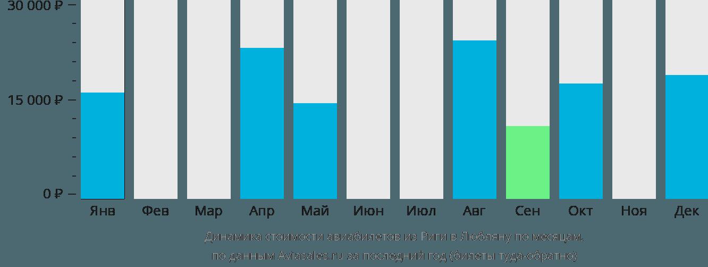 Динамика стоимости авиабилетов из Риги в Любляну по месяцам
