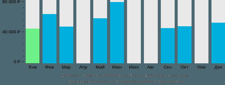 Динамика стоимости авиабилетов из Риги на Шри-Ланку по месяцам