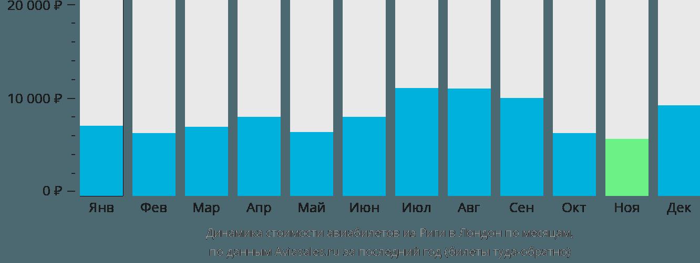 Динамика стоимости авиабилетов из Риги в Лондон по месяцам