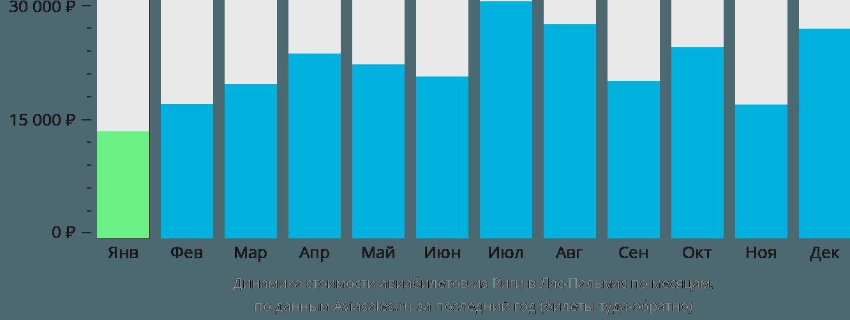 Динамика стоимости авиабилетов из Риги в Лас-Пальмас по месяцам