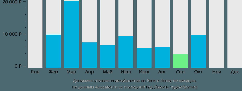 Динамика стоимости авиабилетов из Риги в Литву по месяцам