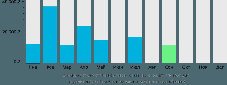 Динамика стоимости авиабилетов из Риги в Люксембург по месяцам