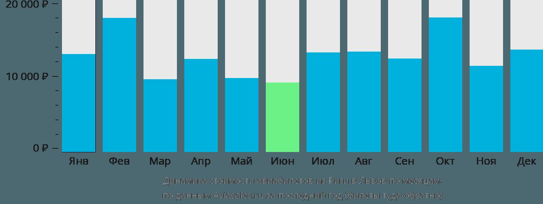 Динамика стоимости авиабилетов из Риги в Львов по месяцам