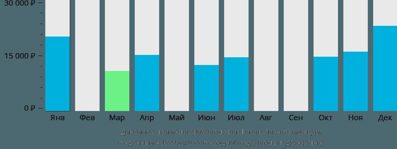 Динамика стоимости авиабилетов из Риги в Лион по месяцам