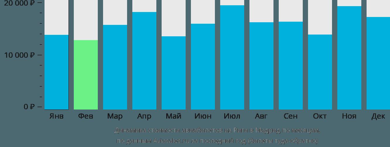 Динамика стоимости авиабилетов из Риги в Мадрид по месяцам
