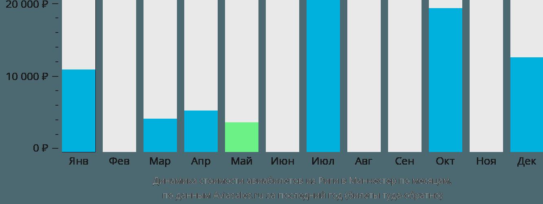 Динамика стоимости авиабилетов из Риги в Манчестер по месяцам