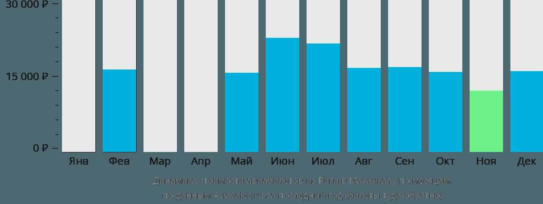 Динамика стоимости авиабилетов из Риги в Махачкалу по месяцам