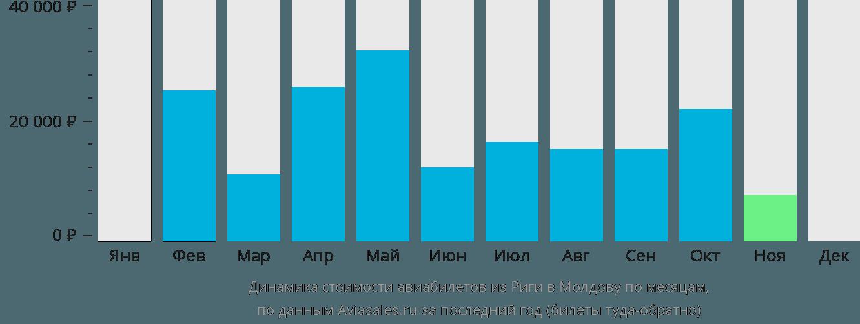 Динамика стоимости авиабилетов из Риги в Молдову по месяцам