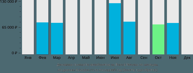 Динамика стоимости авиабилетов из Риги в Мехико по месяцам