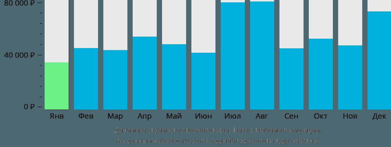 Динамика стоимости авиабилетов из Риги в Майами по месяцам