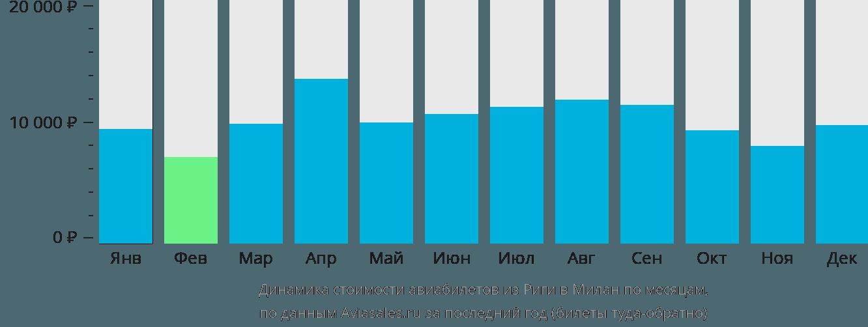 Динамика стоимости авиабилетов из Риги в Милан по месяцам