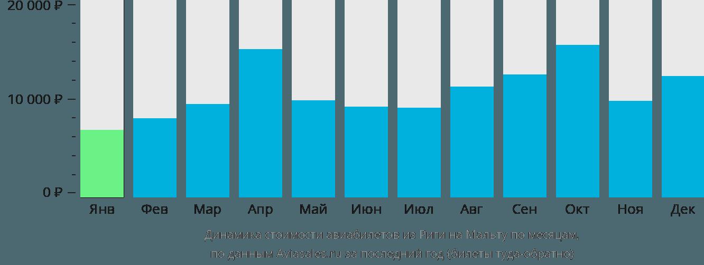 Динамика стоимости авиабилетов из Риги на Мальту по месяцам