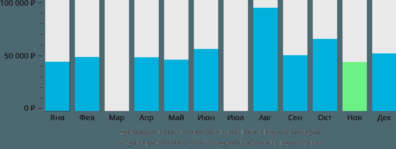 Динамика стоимости авиабилетов из Риги в Мале по месяцам