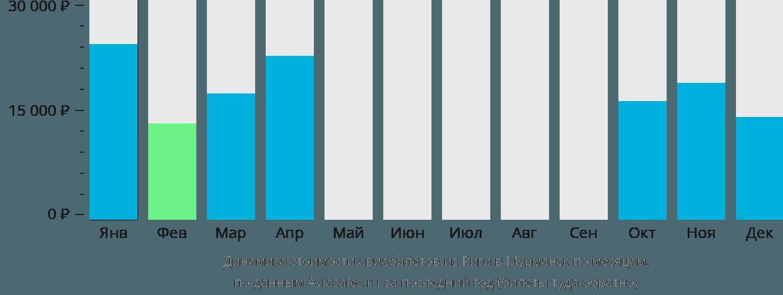 Динамика стоимости авиабилетов из Риги в Мурманск по месяцам