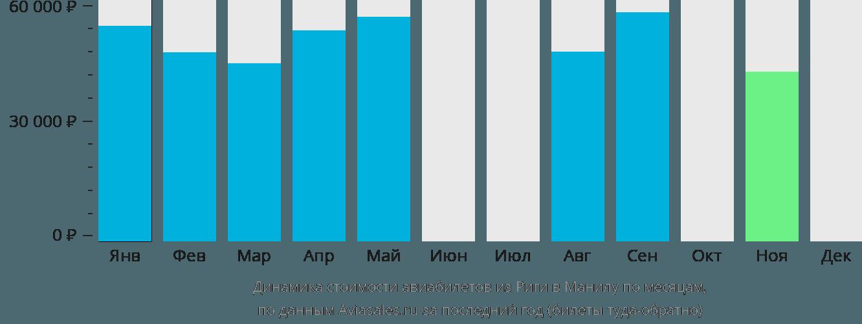 Динамика стоимости авиабилетов из Риги в Манилу по месяцам