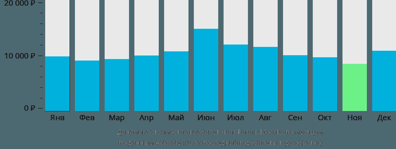 Динамика стоимости авиабилетов из Риги в Москву по месяцам