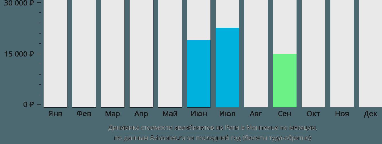 Динамика стоимости авиабилетов из Риги в Монпелье по месяцам