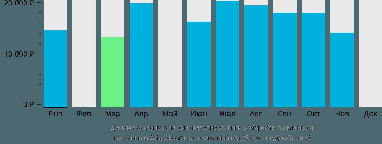Динамика стоимости авиабилетов из Риги в Марсель по месяцам