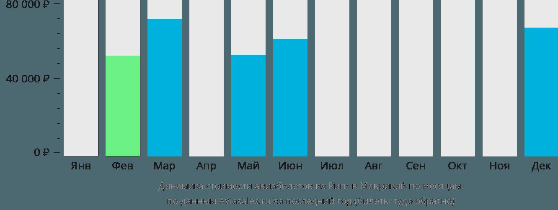 Динамика стоимости авиабилетов из Риги в Маврикий по месяцам