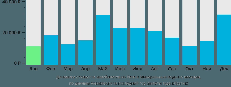Динамика стоимости авиабилетов из Риги в Минеральные воды по месяцам