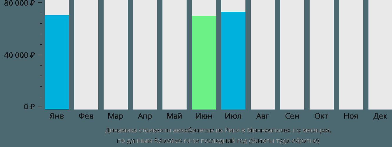 Динамика стоимости авиабилетов из Риги в Миннеаполис по месяцам