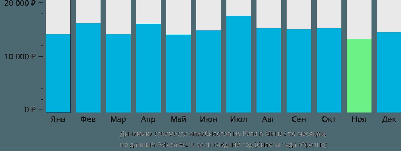 Динамика стоимости авиабилетов из Риги в Минск по месяцам