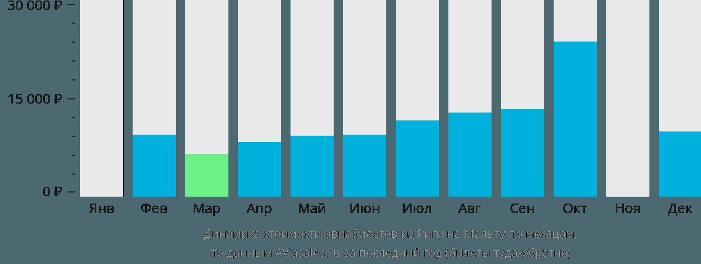 Динамика стоимости авиабилетов из Риги в Мальту по месяцам