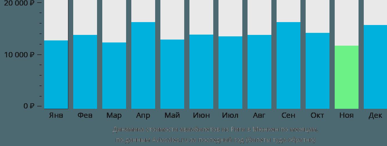 Динамика стоимости авиабилетов из Риги в Мюнхен по месяцам