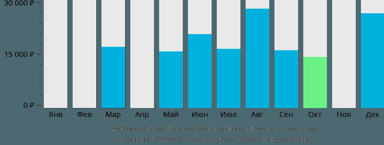 Динамика стоимости авиабилетов из Риги в Неаполь по месяцам
