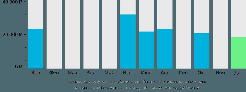Динамика стоимости авиабилетов из Риги в Нижнекамск по месяцам