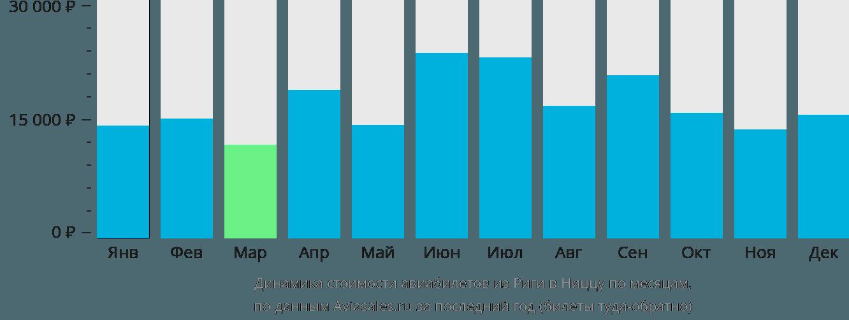 Динамика стоимости авиабилетов из Риги в Ниццу по месяцам