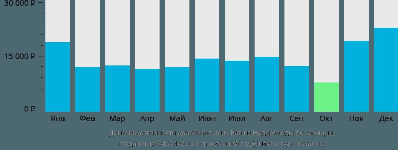 Динамика стоимости авиабилетов из Риги в Нидерланды по месяцам
