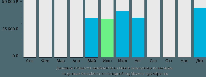 Динамика стоимости авиабилетов из Риги в Новокузнецк по месяцам