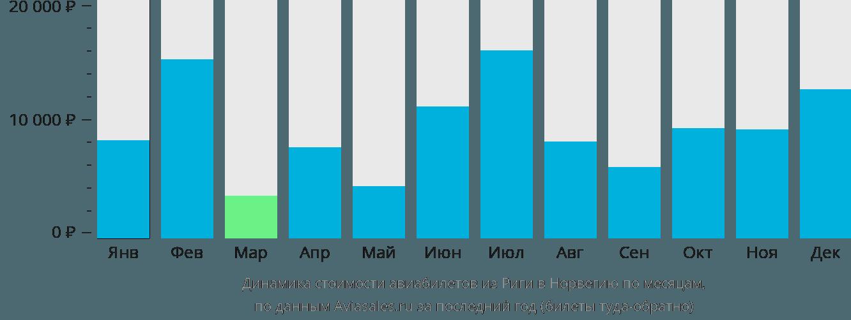 Динамика стоимости авиабилетов из Риги в Норвегию по месяцам