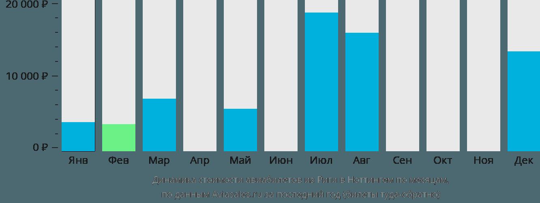 Динамика стоимости авиабилетов из Риги в Ноттингем по месяцам