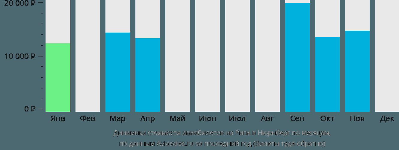 Динамика стоимости авиабилетов из Риги в Нюрнберг по месяцам